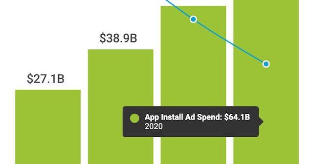 La inversión publicitaria en instalación de apps móviles sumará USD 64 mil millones en 2020, según AppsFlyer